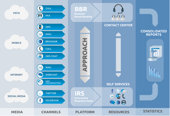 Infografía - Approach IP Contact Center