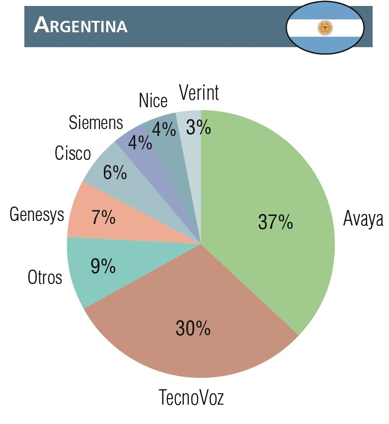 contact-centers-argentina
